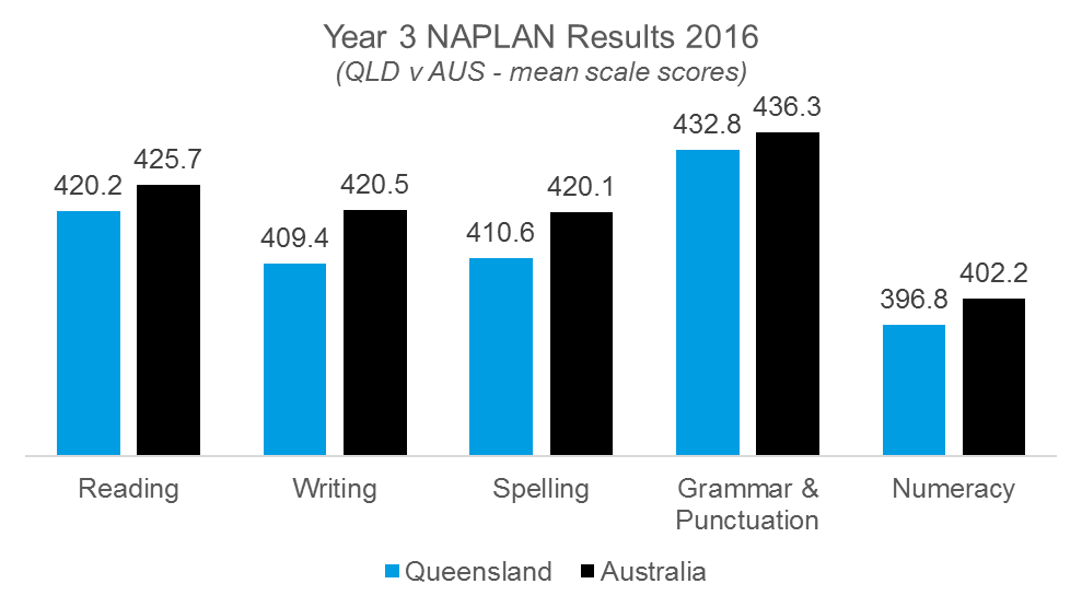 2016 NAPLAN Results