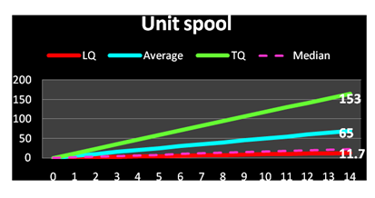 Franchise Unit spool graph showing franchise growth trajectory